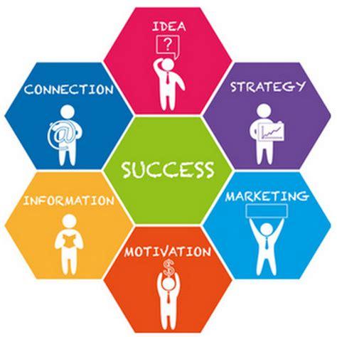Business development strategic plan